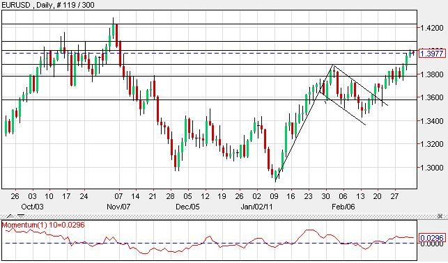 EURUSD Analysis March 7