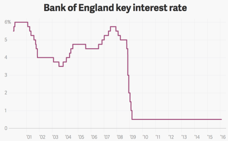 Bank of England Monetary Policy Committee
