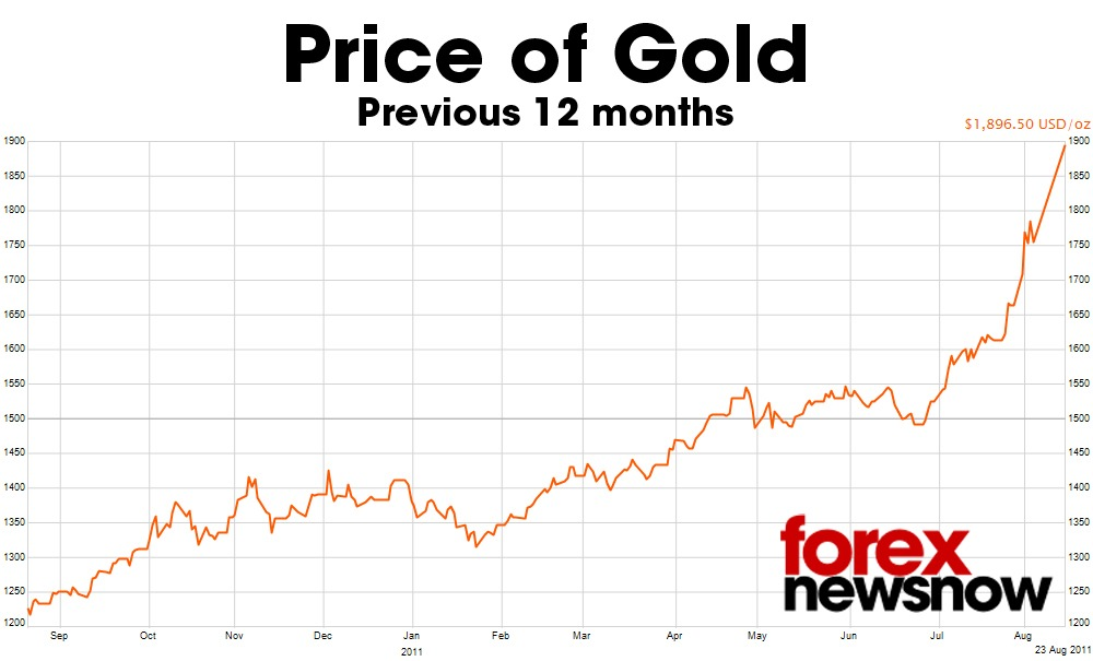 Forex gold price future
