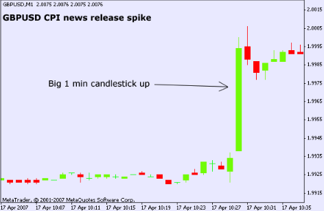 How To Trade Forex During News Releases