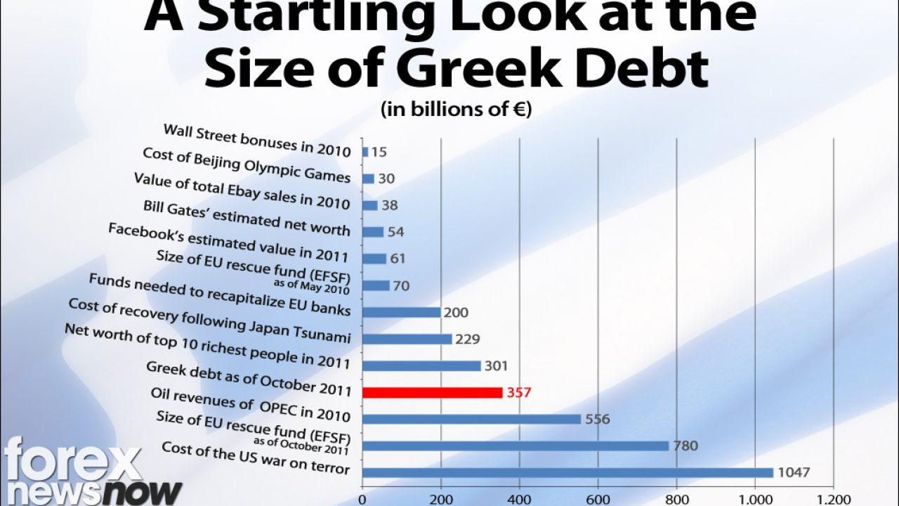 Infographic: A Startling Look at the Greek Debt Crisis - Forex