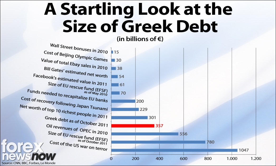 Greek Debt Crisis Infographic Forex News Now