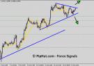 eur/usd forex signals