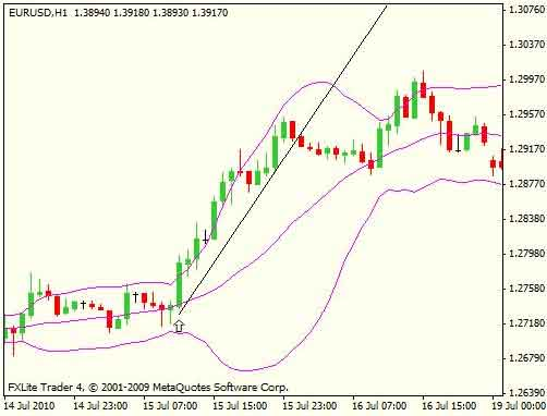 Bollinger bands reading