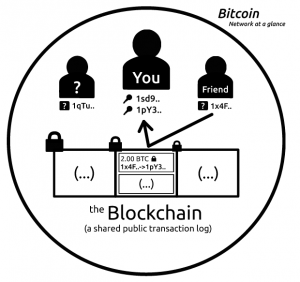How does Bitcoin work- - Bitcoin - forexnewsnow