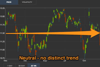 Market neutral options trading