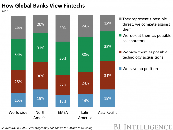 fintech startups acquired by banks