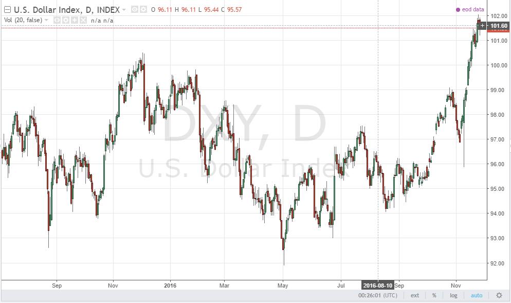 Forex dollar index chart