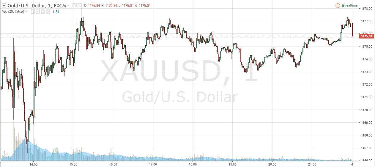 gold-futures-rebound