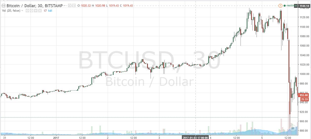 Btc Price January 2017