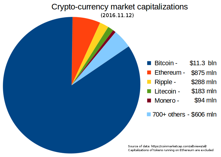 cryptocurrencies market capitalization
