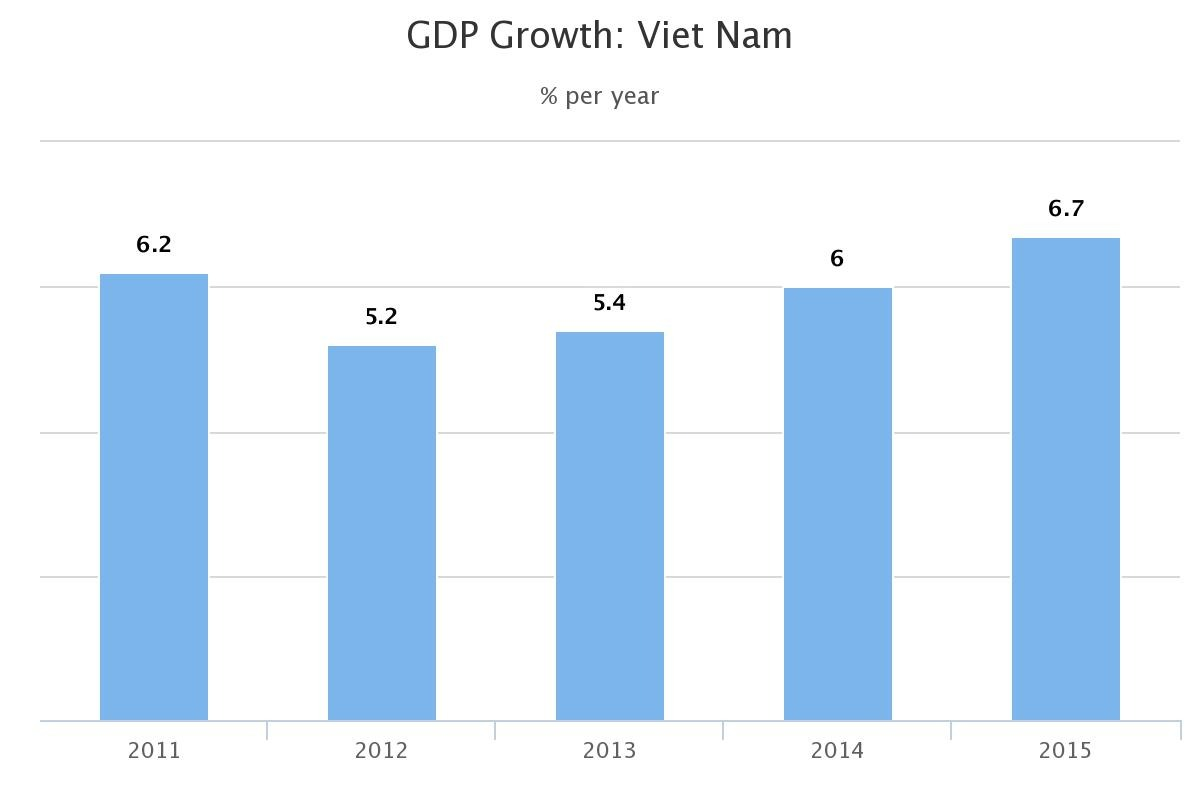 vietnam economic growth or not Human resources in vietnam have generally struggled to stay abreast of the country's economic growth - vietnam economic times does not vneconomictimes.