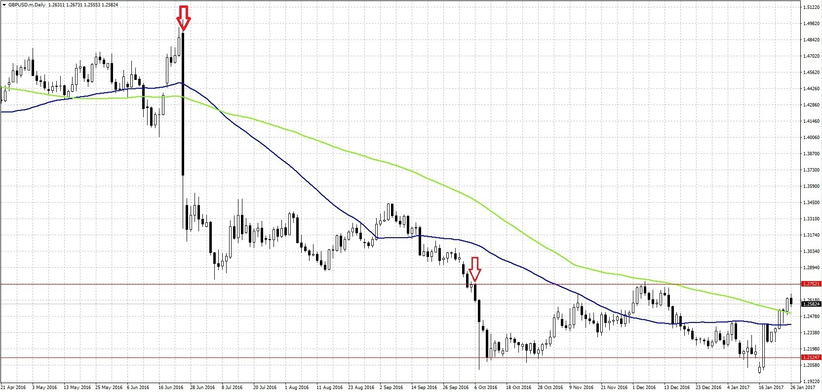 gbp-usd daily