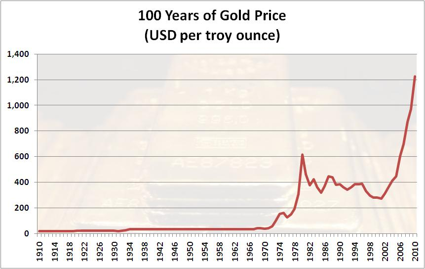 100years-of-gold-price