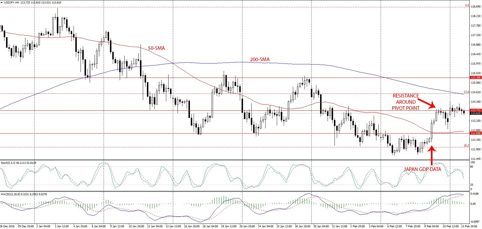 usd-jpy-weekly-outlook-feb13