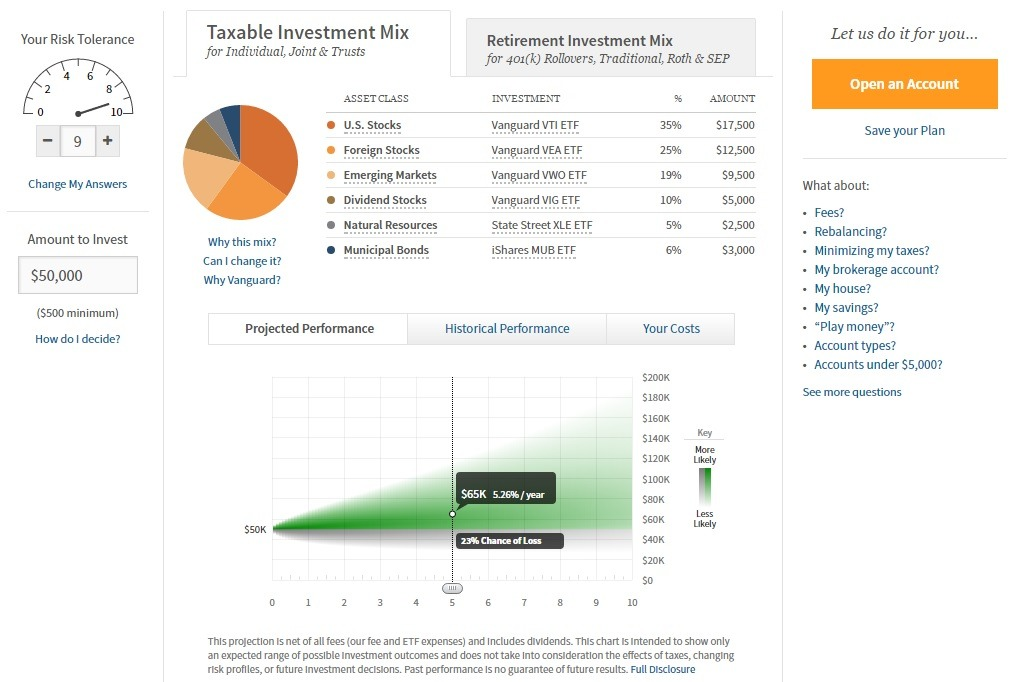 wealthfront risk assessment