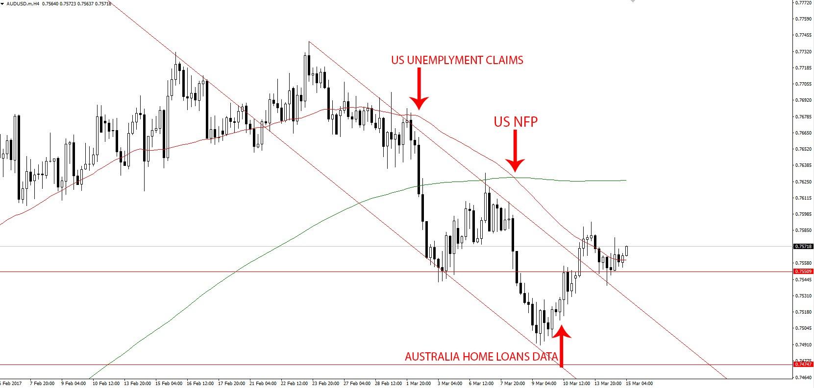 AUD-USD-analysis