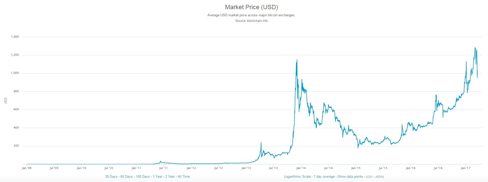 all-time bitcoin prices