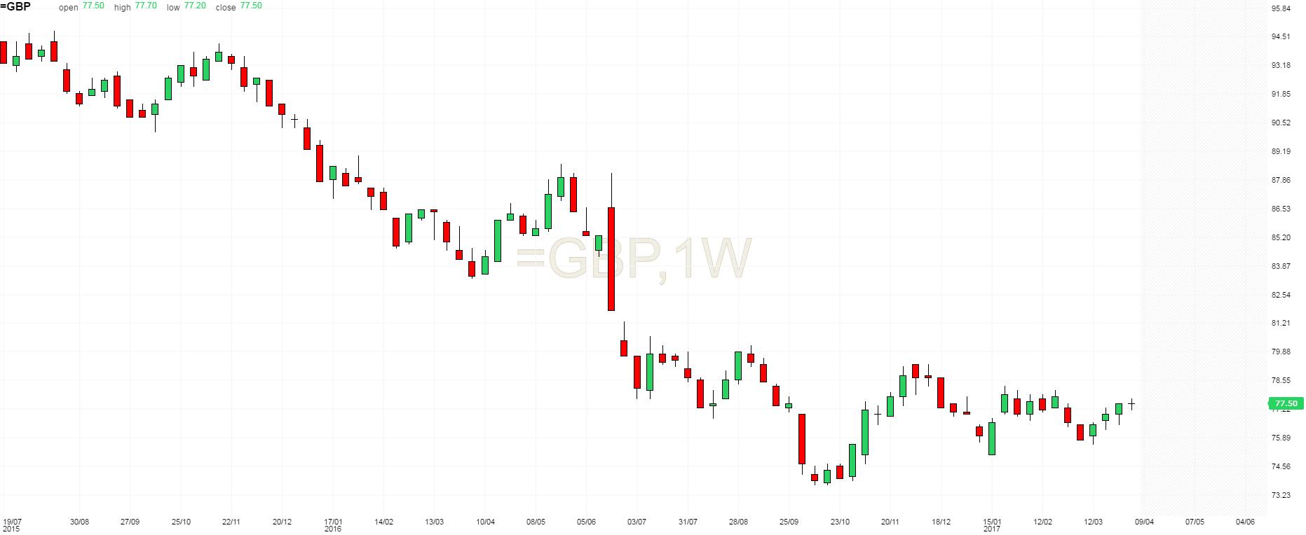 GBP index