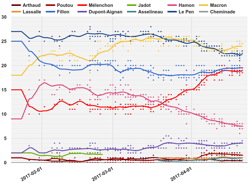 Opinion_polling_for_the_French_presidential_election,_2017