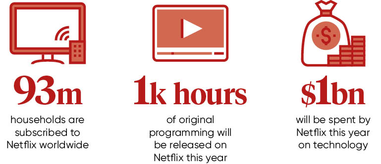 Netflix-stats