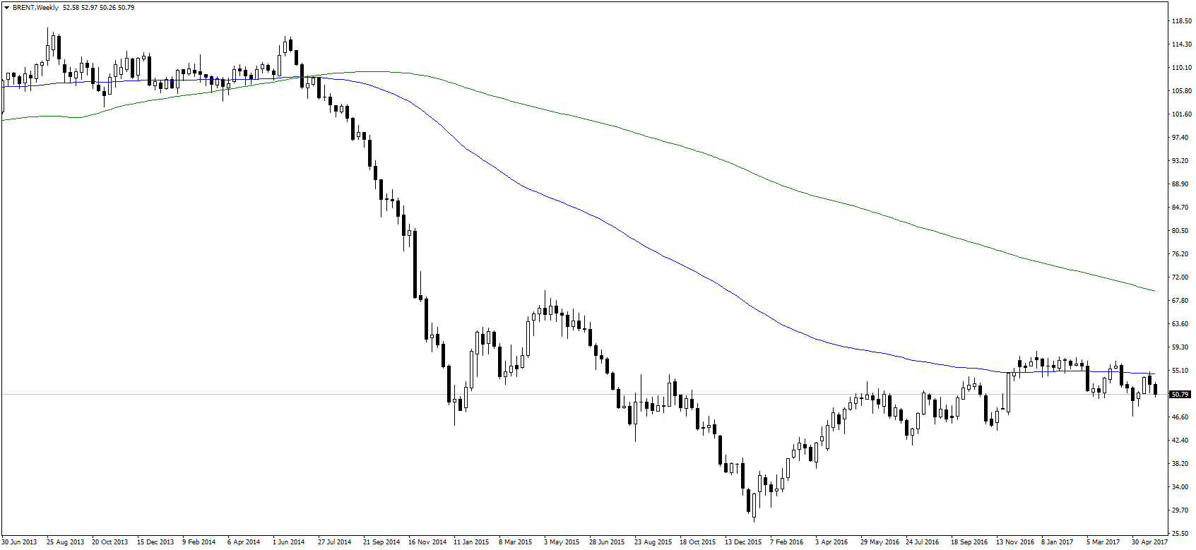 Weekly chart of BRENT crude oil prices