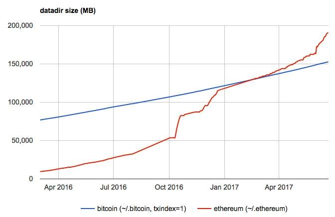 Bitcoin vs. Ethereum block sizes