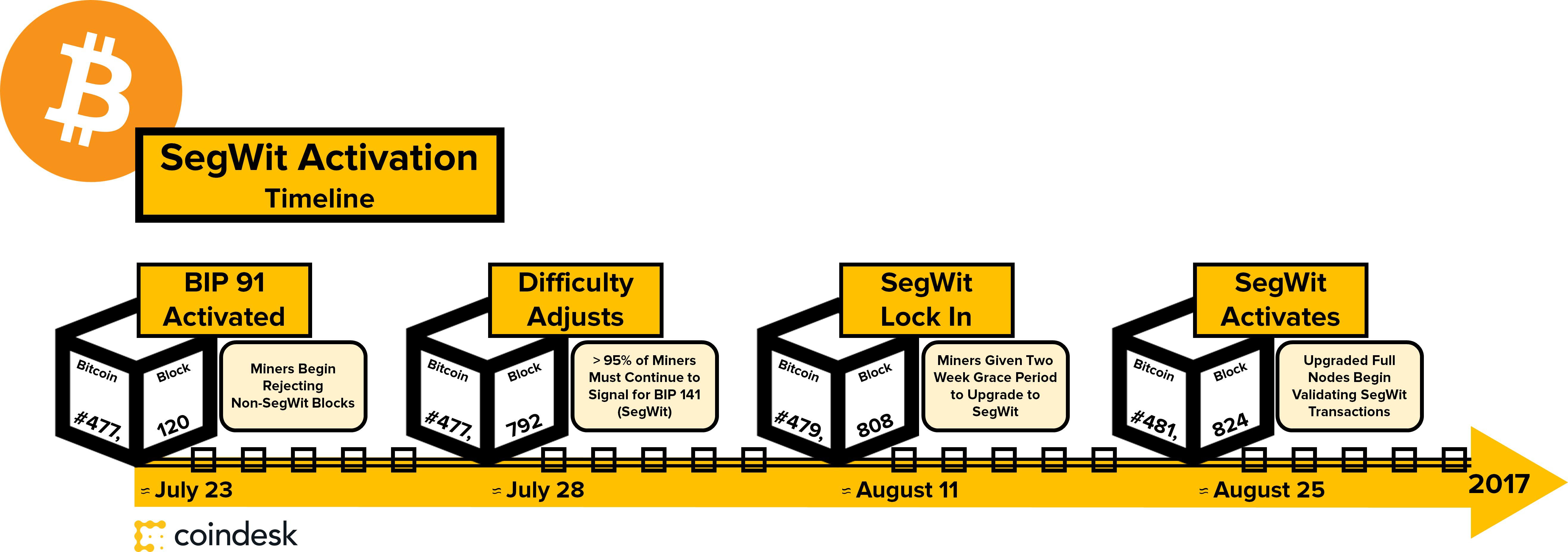 segwit-timeline