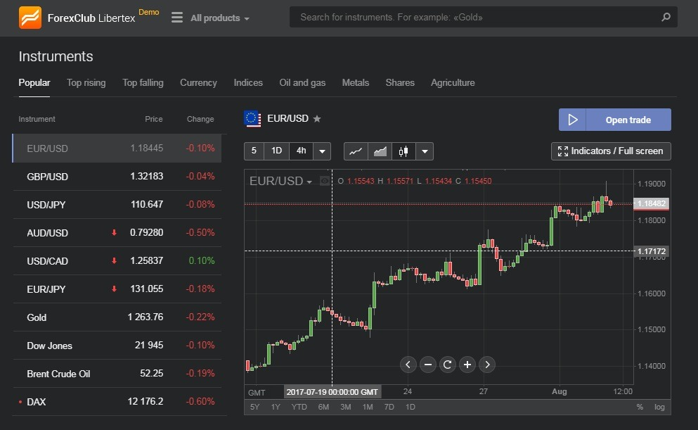 Libertex web-based platform