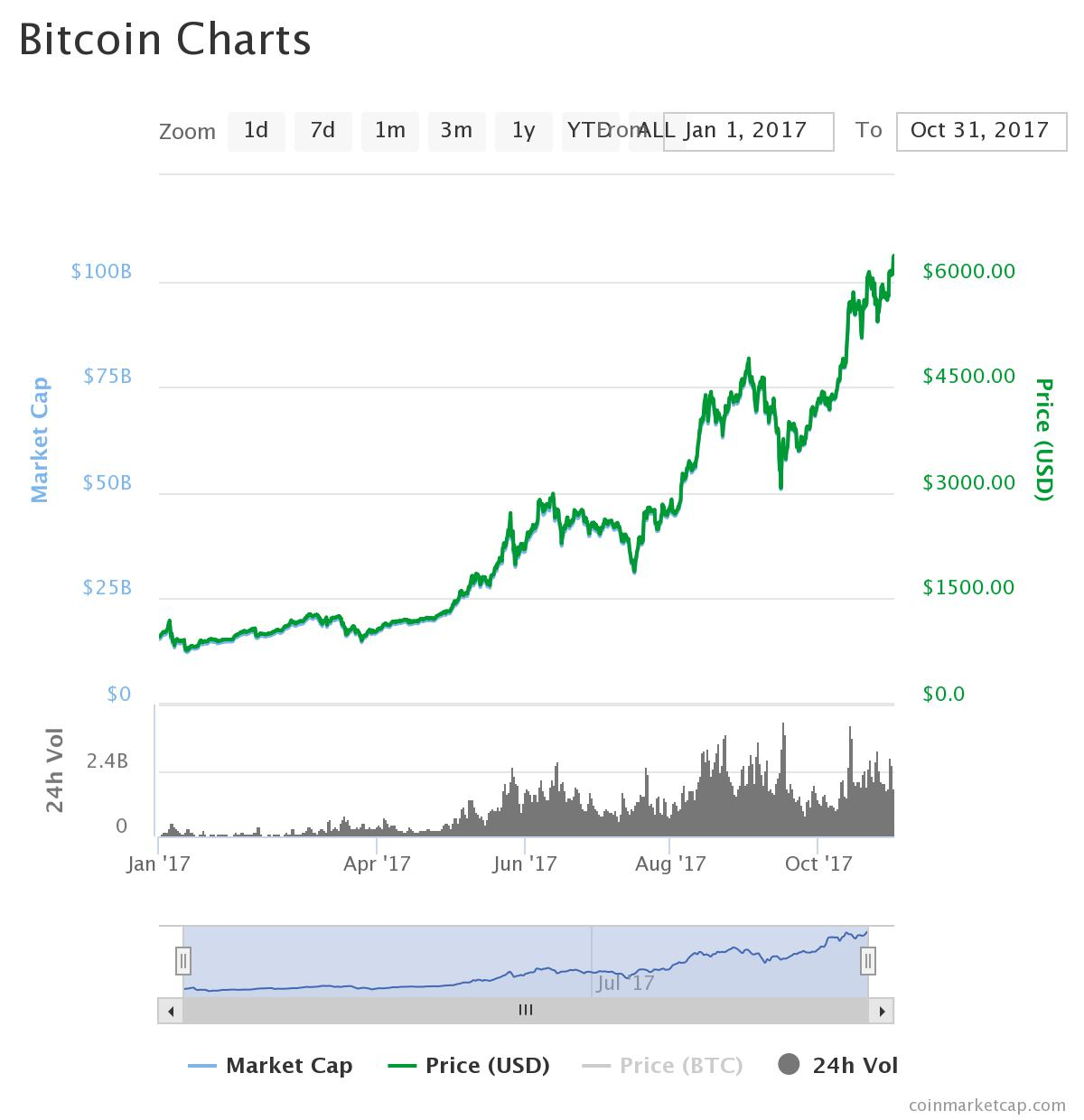 Bitcoin Capitalization Chart >> Probable bitcoin forecast and predictions for the year 2018