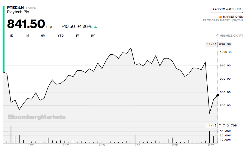 Playtech stock price analysis and predictions