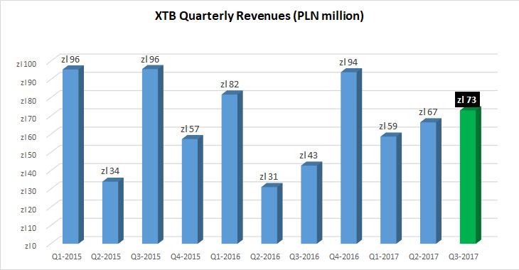 XTB-revenues-Q3-2017