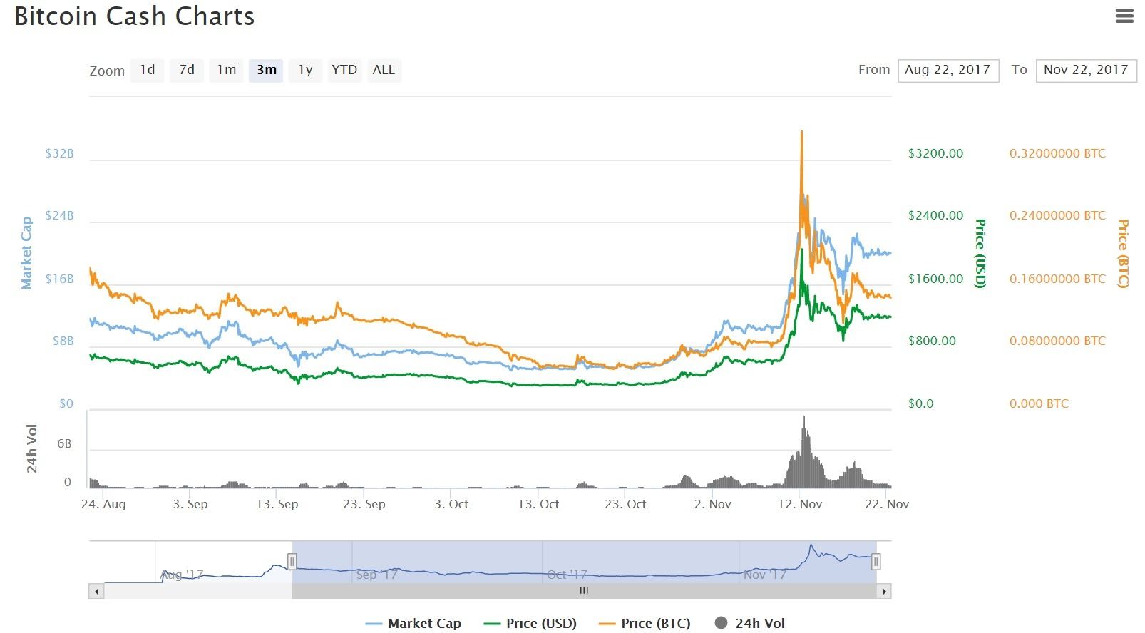 Bitcoin Predictions 2018 >> Value Of Bitcoin Cash Predictions For 2018 And Beyond