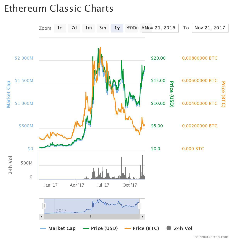 etc chart