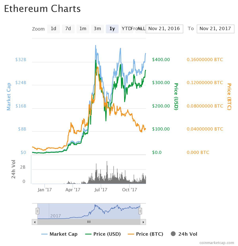 Atoz forex ethereum analysis may