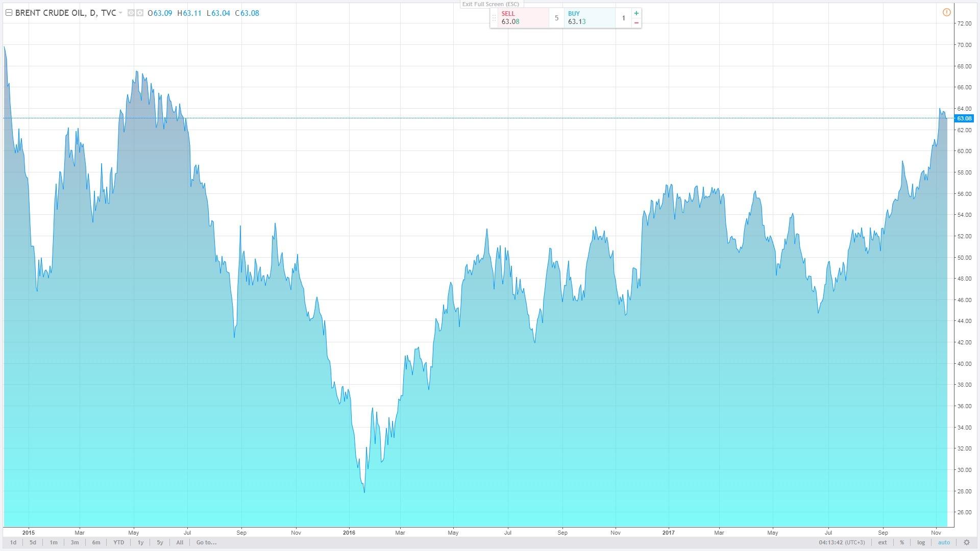 Oil Market Rebalancing Very Fast - Opec Boss