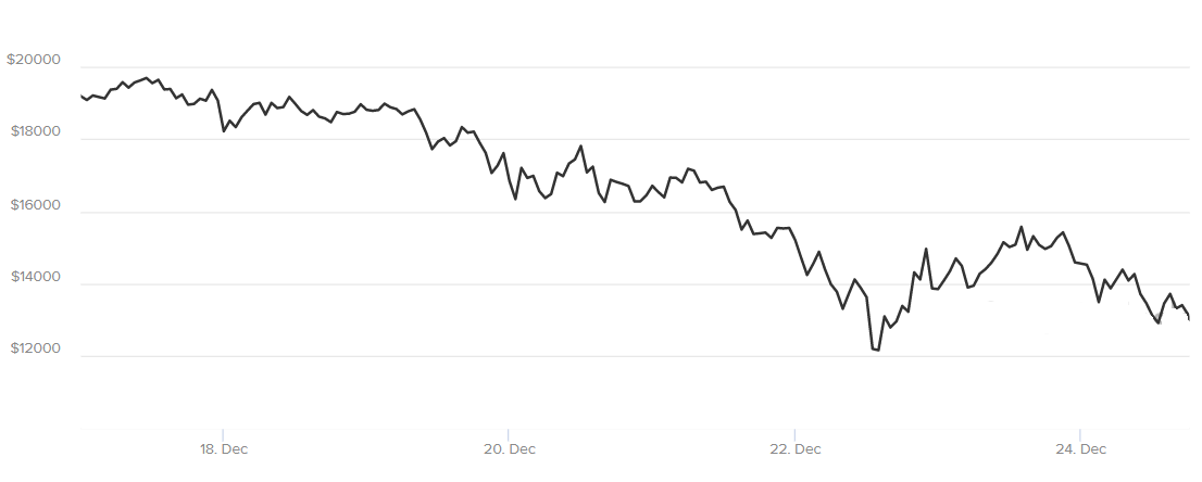 Bitcoin dropped from $19,600 to $12,200 in less than a week