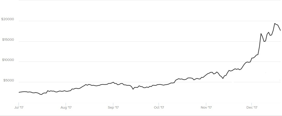 Price of Bitcoin in the last 6 months