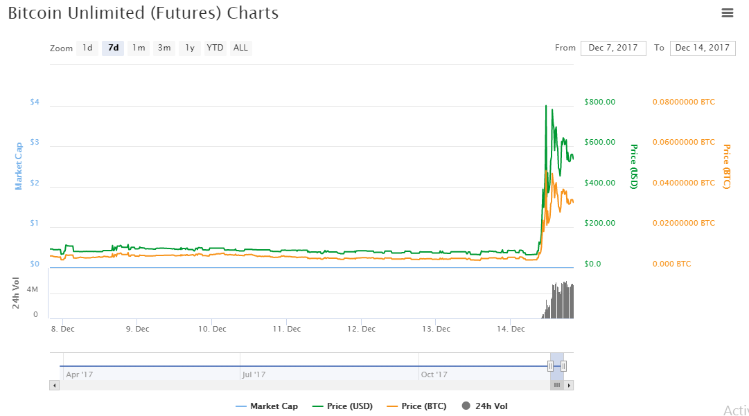 Bitcoin unlimited futures charts
