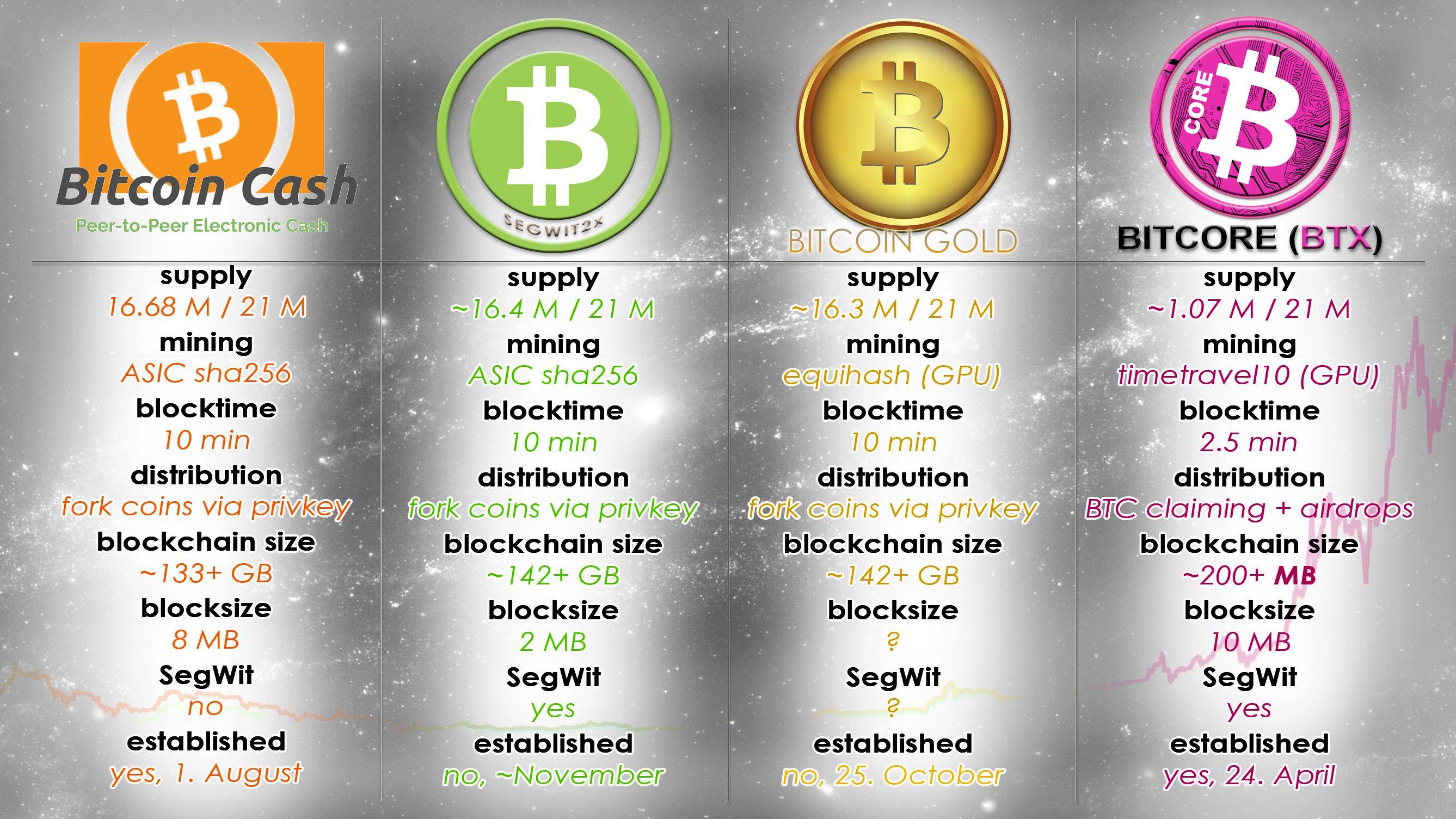 Bitcoin gold algorithm