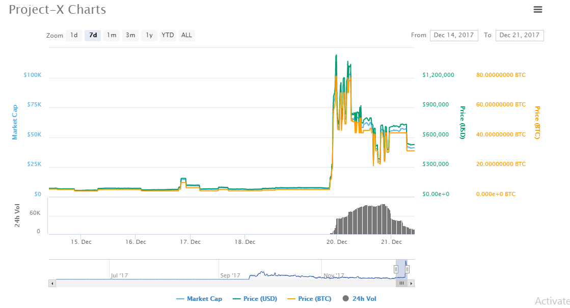 project-x charts