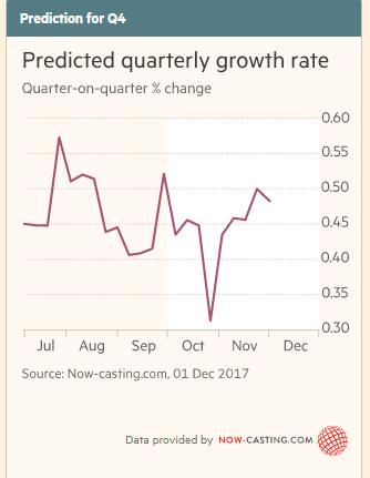 U.K Q4 2017 growth prediction
