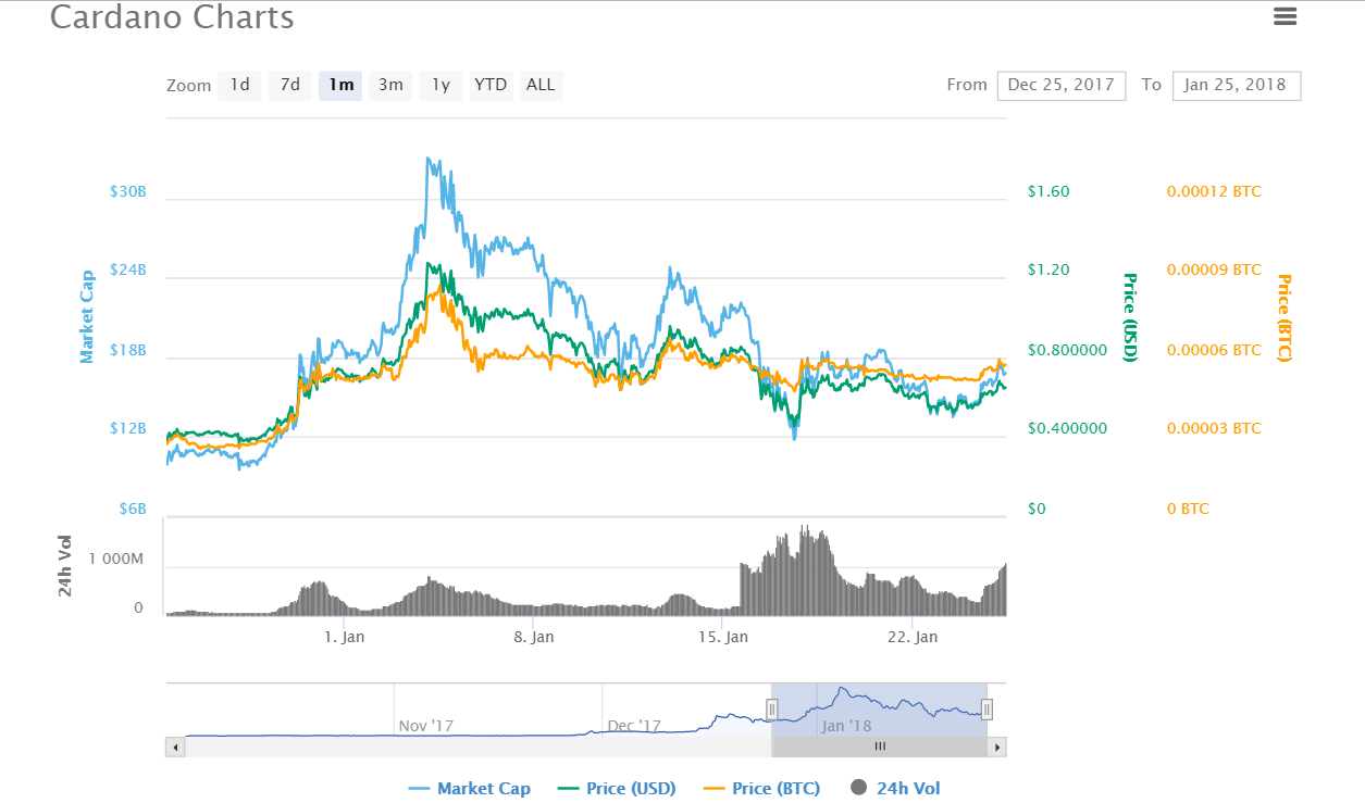 Crypto Currency Chart Xlm