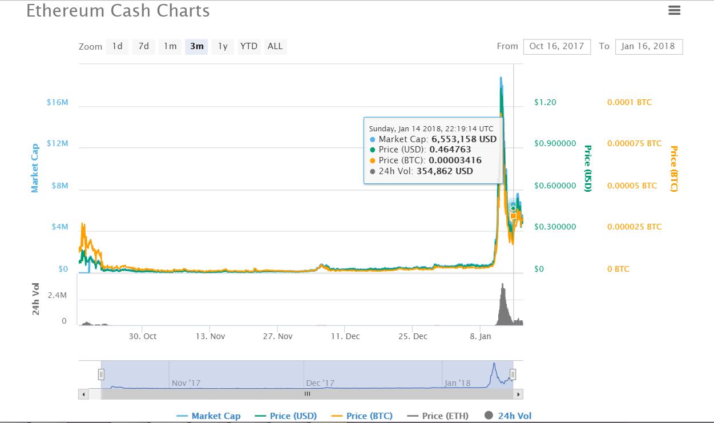Ethereum Cash charts