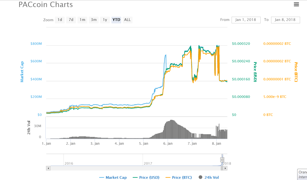 paccoin charts