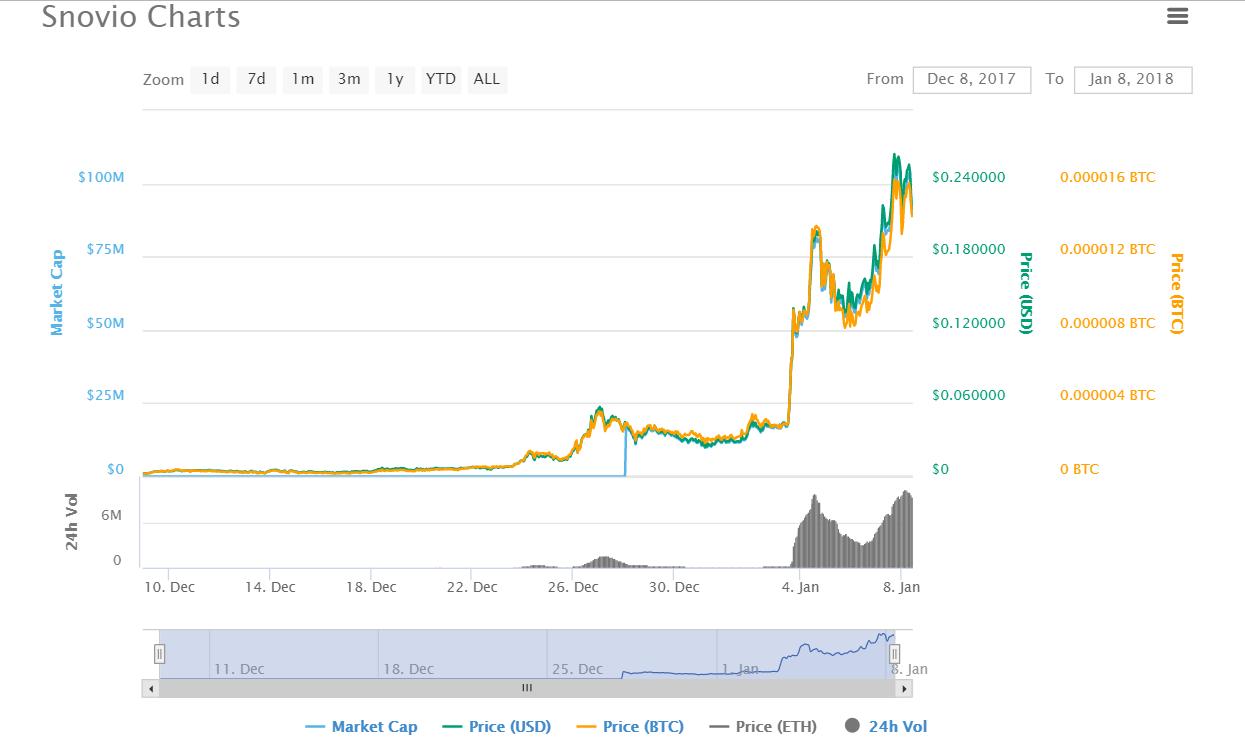 Snovio cryptocurrency chart