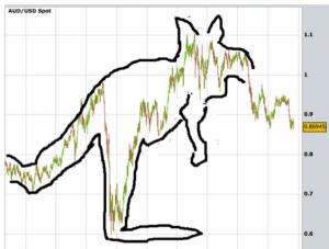 AUD-FX-Trading
