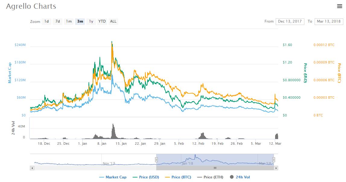 Agrello charts