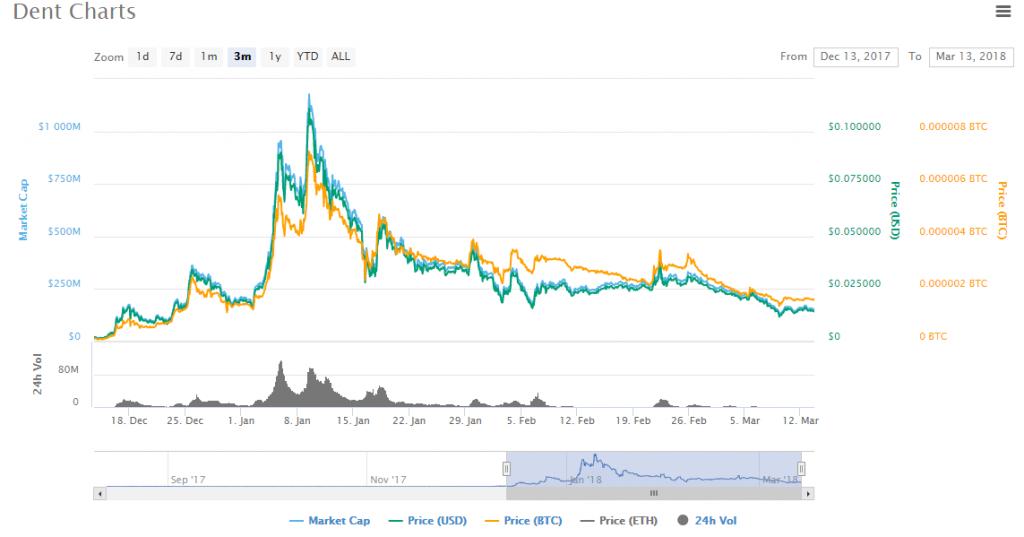 DENT charts