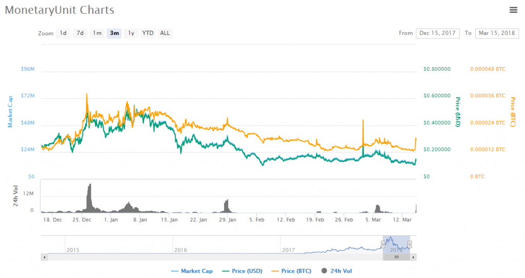 MUE charts